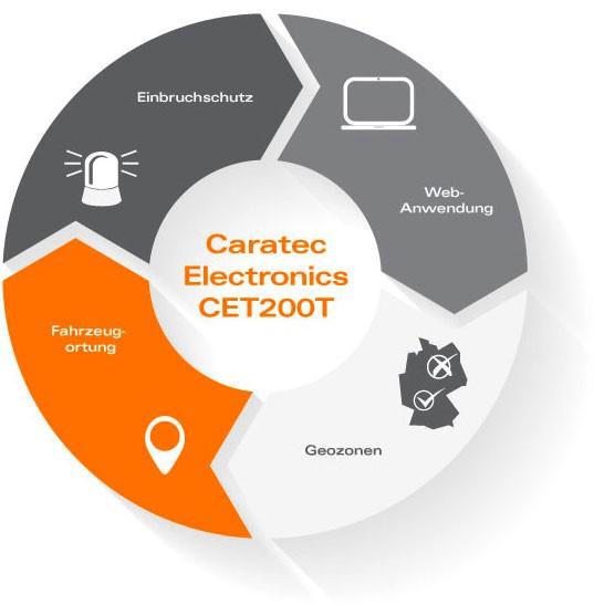 CET200T12 | Caratec GPS-Ortung